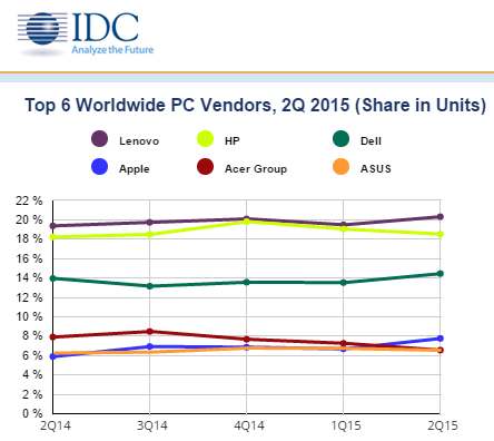 Worldwide PC 2015